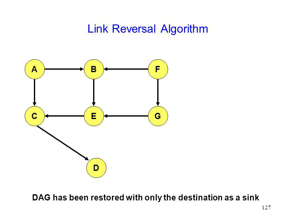 127 Link Reversal Algorithm AFB CEG D DAG has been restored with only the destination as a sink
