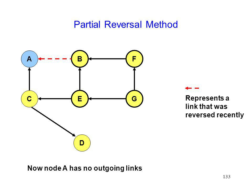 133 Partial Reversal Method A FB C EG D Now node A has no outgoing links Represents a link that was reversed recently