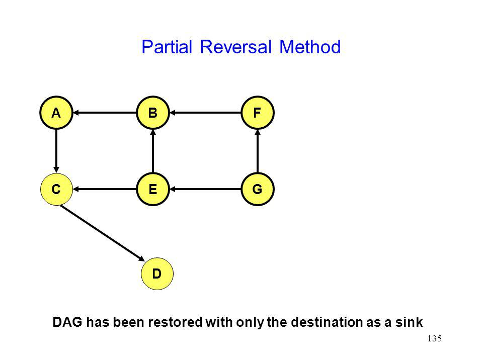 135 Partial Reversal Method AFB C EG D DAG has been restored with only the destination as a sink