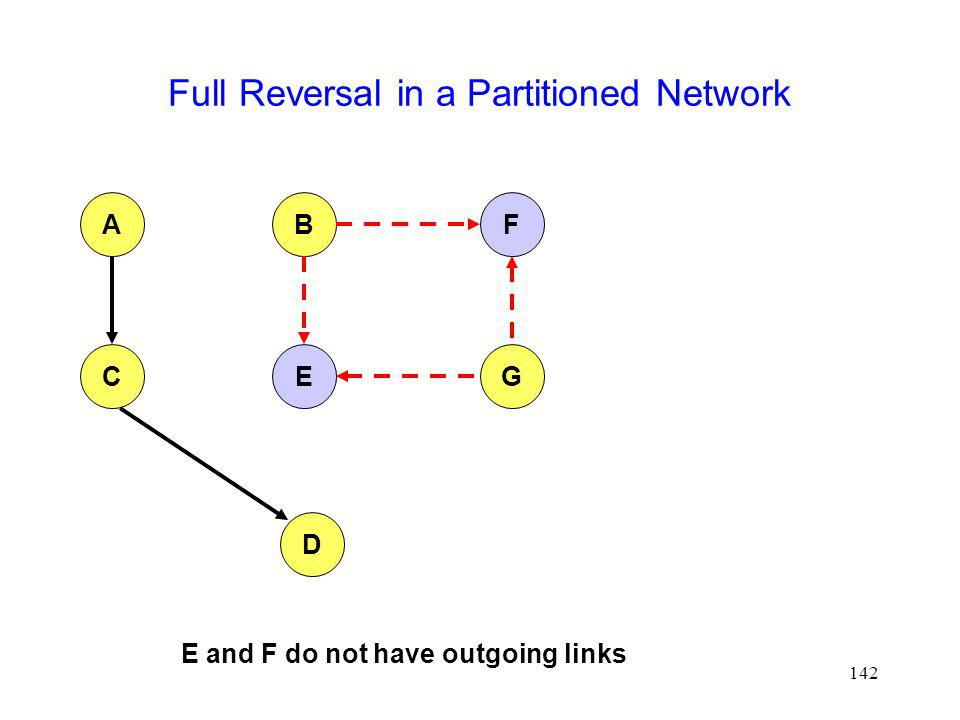 142 Full Reversal in a Partitioned Network AFB CEG D E and F do not have outgoing links