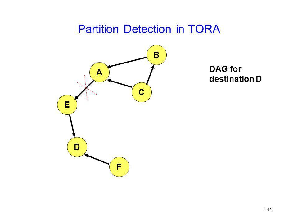145 Partition Detection in TORA A B E D F C DAG for destination D