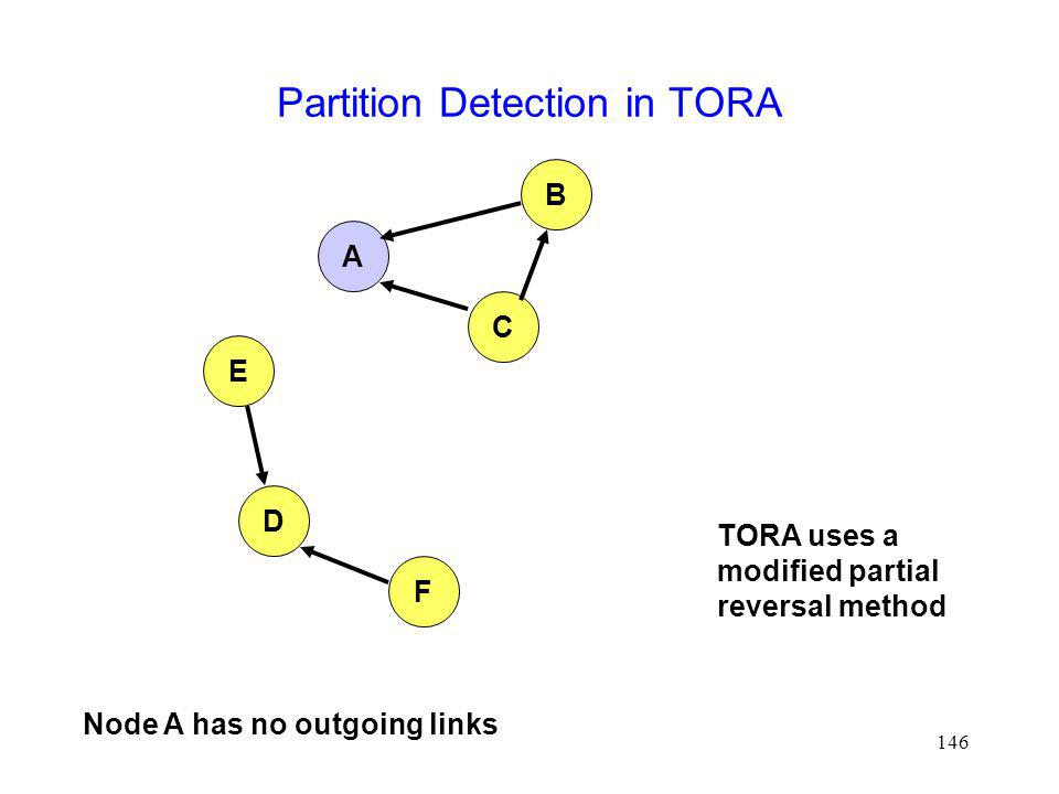 146 Partition Detection in TORA A B E D F C TORA uses a modified partial reversal method Node A has no outgoing links
