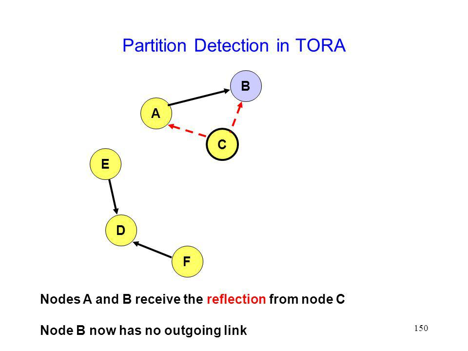 150 Partition Detection in TORA A B E D F C Nodes A and B receive the reflection from node C Node B now has no outgoing link