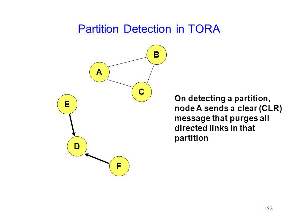 152 Partition Detection in TORA A B E D F C On detecting a partition, node A sends a clear (CLR) message that purges all directed links in that partition