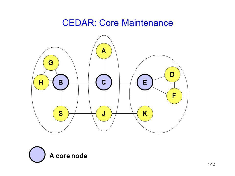 162 CEDAR: Core Maintenance B A CE JSK D F H G A core node