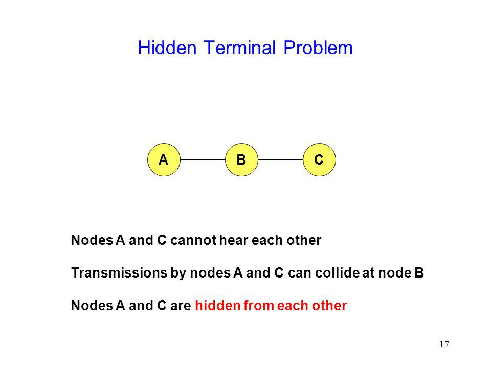 17 Hidden Terminal Problem BCA Nodes A and C cannot hear each other Transmissions by nodes A and C can collide at node B Nodes A and C are hidden from each other