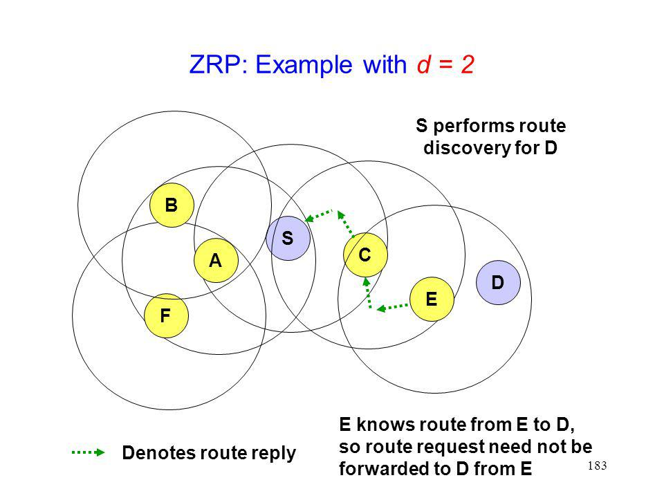 183 ZRP: Example with d = 2 S CAE F B D S performs route discovery for D Denotes route reply E knows route from E to D, so route request need not be forwarded to D from E