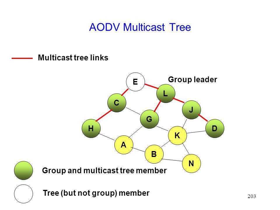 203 AODV Multicast Tree E L H J D C G A K N Group and multicast tree member Tree (but not group) member Group leader B Multicast tree links