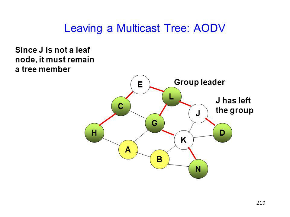 210 Leaving a Multicast Tree: AODV E L H J D C G A Group leader B J has left the group Since J is not a leaf node, it must remain a tree member K N