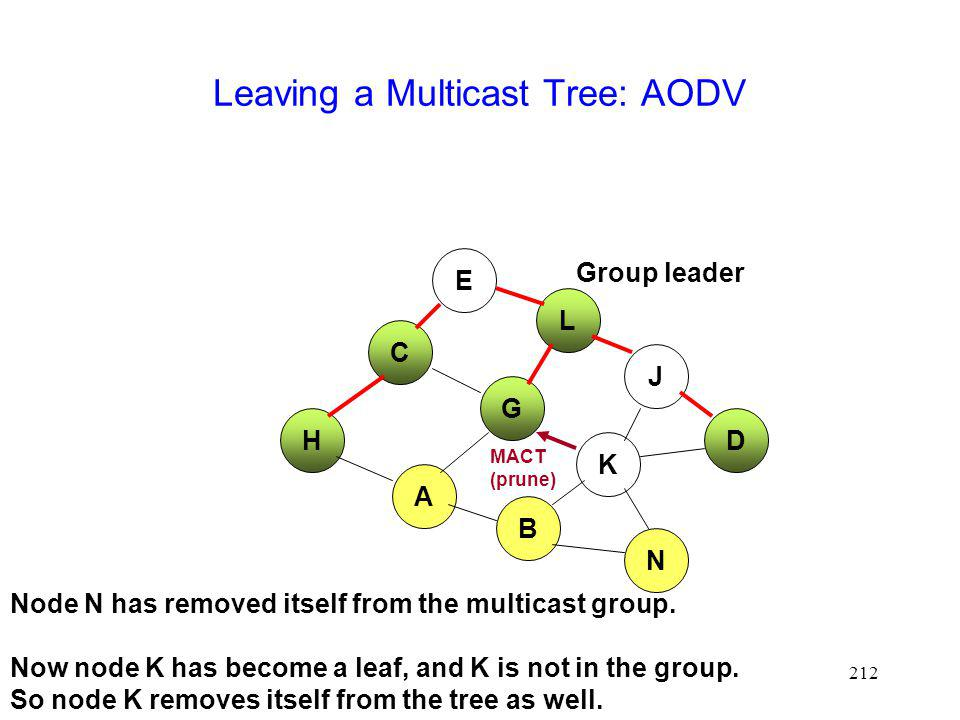 212 Leaving a Multicast Tree: AODV E L H J D C G A Group leader B K N MACT (prune) Node N has removed itself from the multicast group.