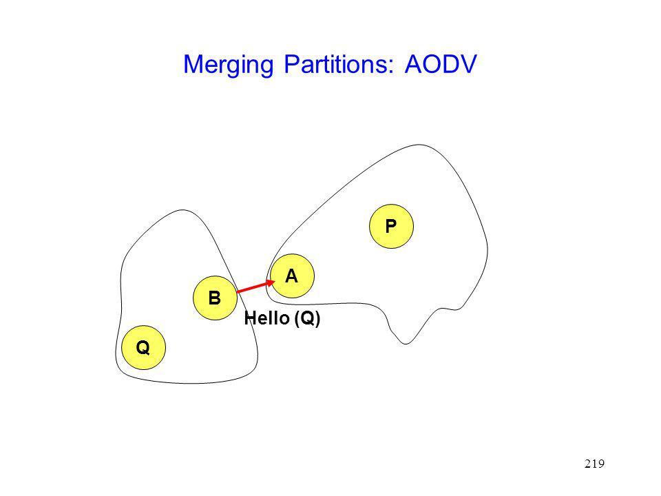 219 Merging Partitions: AODV A P Q B Hello (Q)