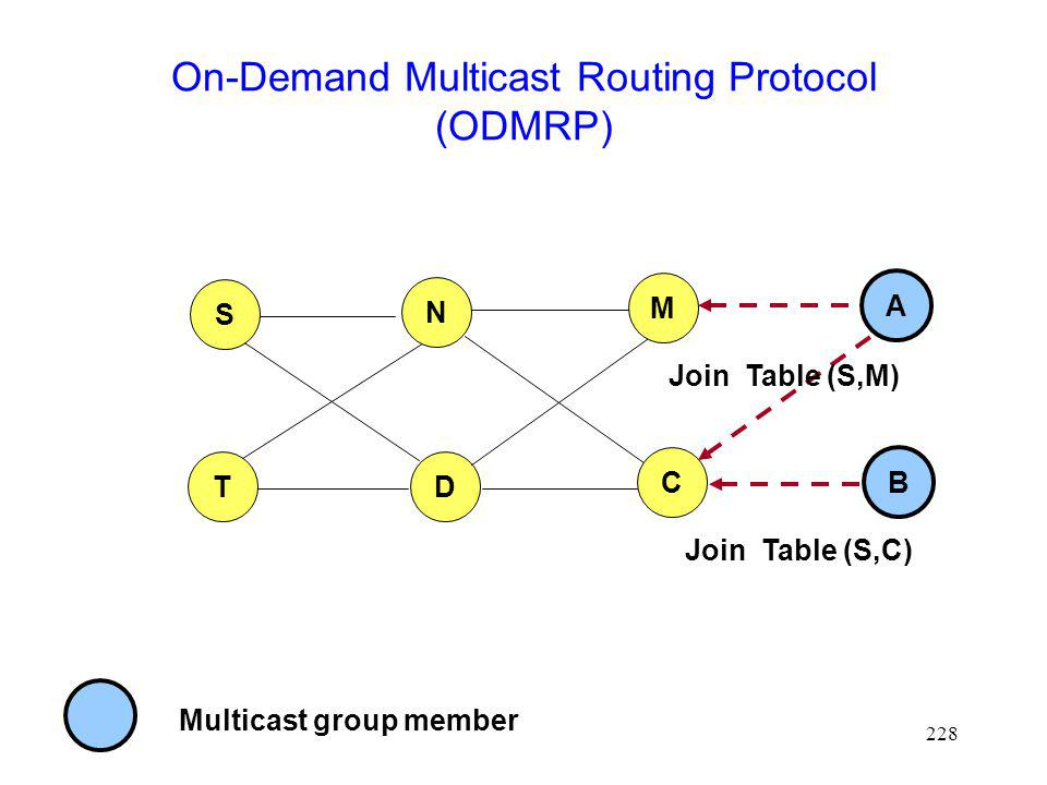 228 On-Demand Multicast Routing Protocol (ODMRP) S T N D Multicast group member M C A B Join Table (S,M) Join Table (S,C)