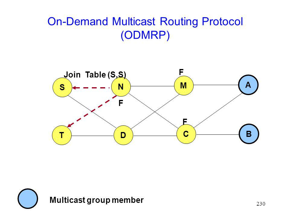 230 On-Demand Multicast Routing Protocol (ODMRP) S T N D Multicast group member M C A B Join Table (S,S) F F F
