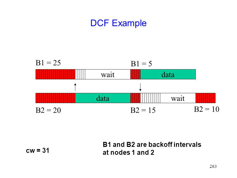 263 DCF Example data wait B1 = 5 B2 = 15 B1 = 25 B2 = 20 data wait B1 and B2 are backoff intervals at nodes 1 and 2 cw = 31 B2 = 10