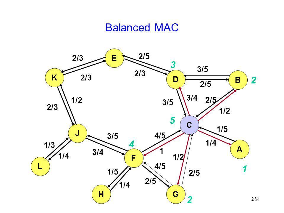 284 Balanced MAC K E D B J L F C A HG 2/3 2/5 3/5 1/2 1/4 1/2 1/5 1/2 4/5 1 3/4 3/5 1/5 1/3 3/4 1 2 2 4 3 5