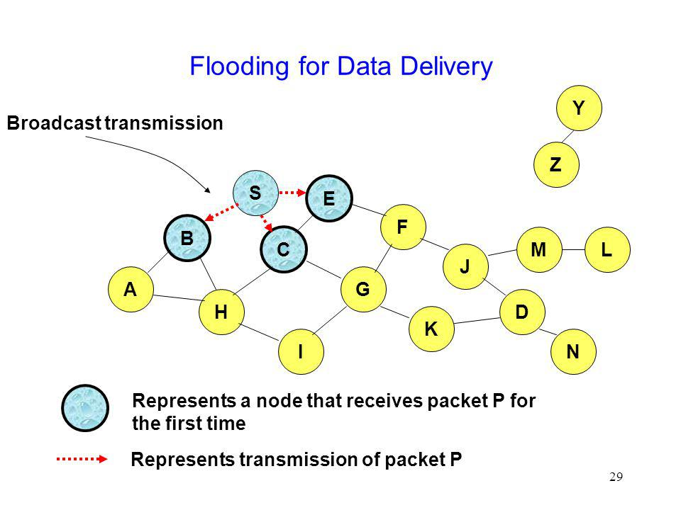 29 Flooding for Data Delivery B A S E F H J D C G I K Represents transmission of packet P Represents a node that receives packet P for the first time Z Y Broadcast transmission M N L
