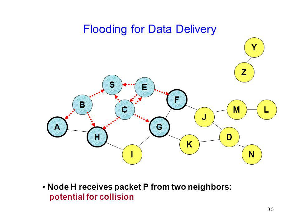30 Flooding for Data Delivery B A S E F H J D C G I K Node H receives packet P from two neighbors: potential for collision Z Y M N L