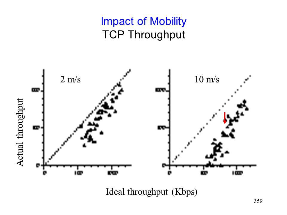 359 Impact of Mobility TCP Throughput Ideal throughput (Kbps) Actual throughput 2 m/s10 m/s