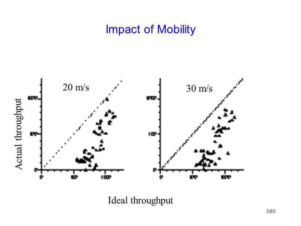 360 Impact of Mobility Ideal throughput Actual throughput 20 m/s 30 m/s