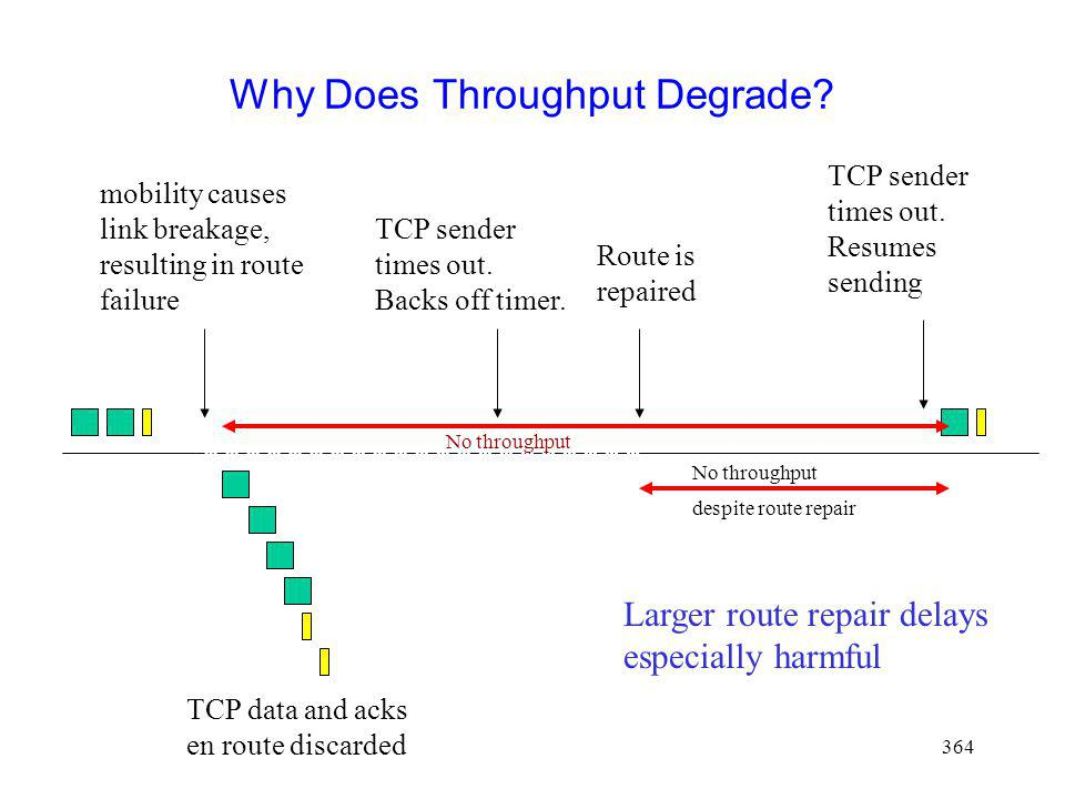 364 mobility causes link breakage, resulting in route failure TCP data and acks en route discarded Why Does Throughput Degrade.