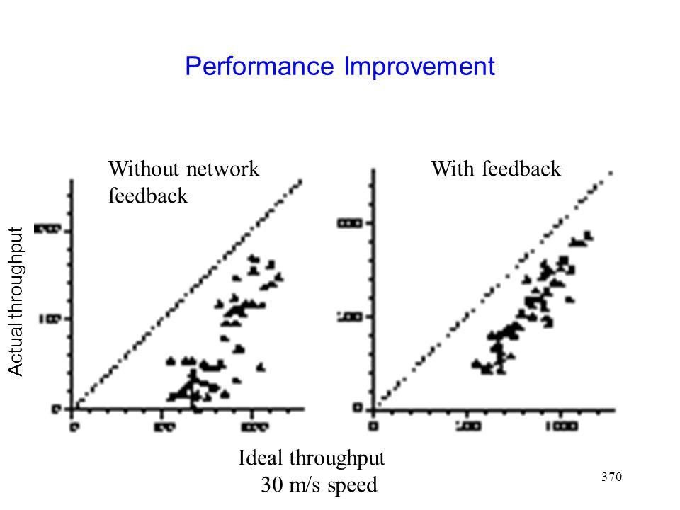 370 Performance Improvement Without network feedback With feedback Ideal throughput 30 m/s speed Actual throughput