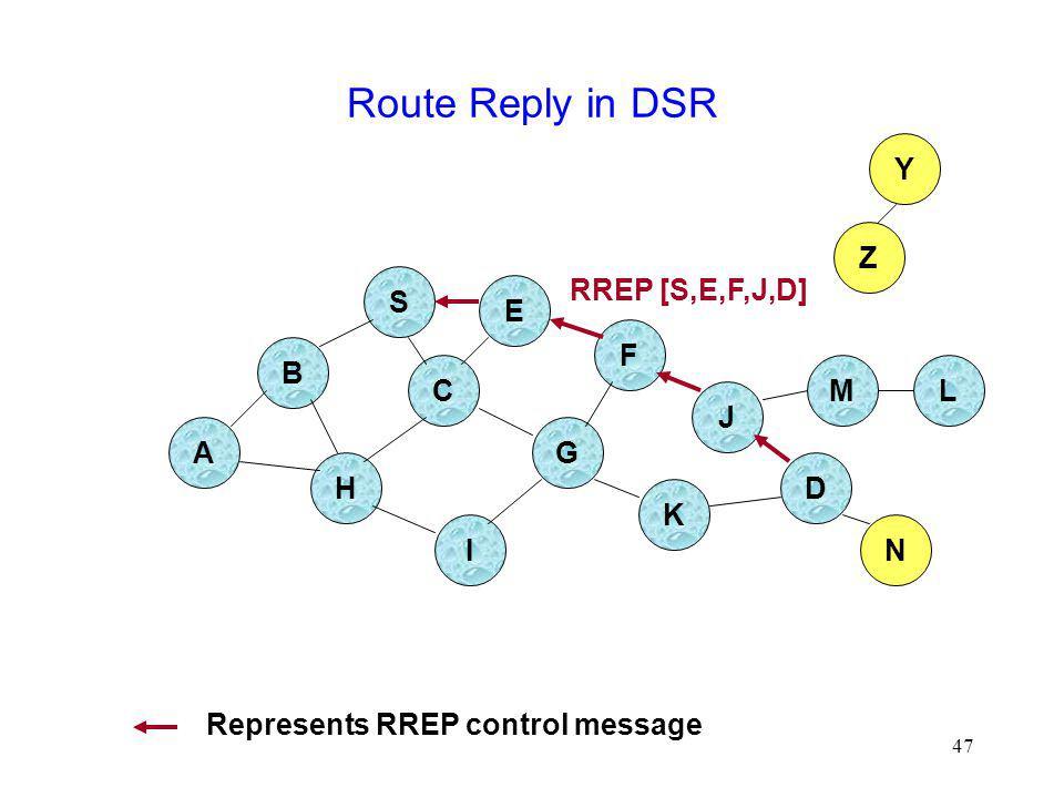47 Route Reply in DSR B A S E F H J D C G I K Z Y M N L RREP [S,E,F,J,D] Represents RREP control message