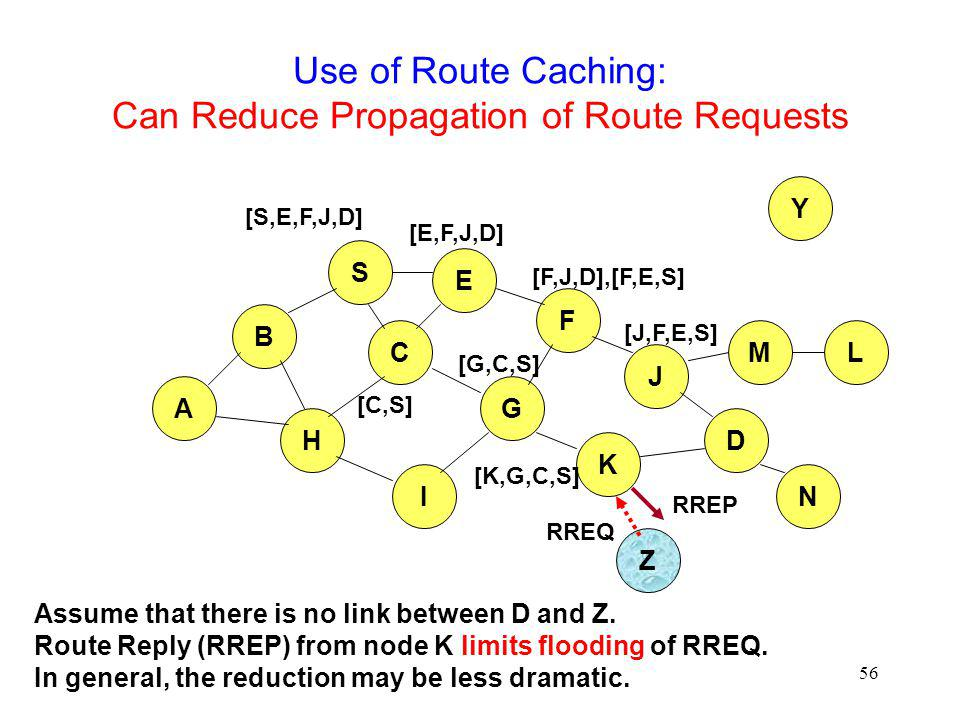 56 Use of Route Caching: Can Reduce Propagation of Route Requests B A S E F H J D C G I K Z Y M N L [S,E,F,J,D] [E,F,J,D] [C,S] [G,C,S] [F,J,D],[F,E,S] [J,F,E,S] RREQ Assume that there is no link between D and Z.