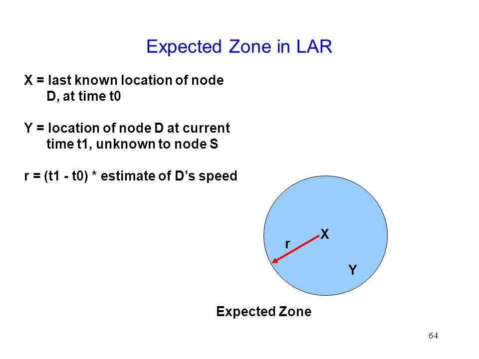 64 Expected Zone in LAR X Y r X = last known location of node D, at time t0 Y = location of node D at current time t1, unknown to node S r = (t1 - t0) * estimate of Ds speed Expected Zone