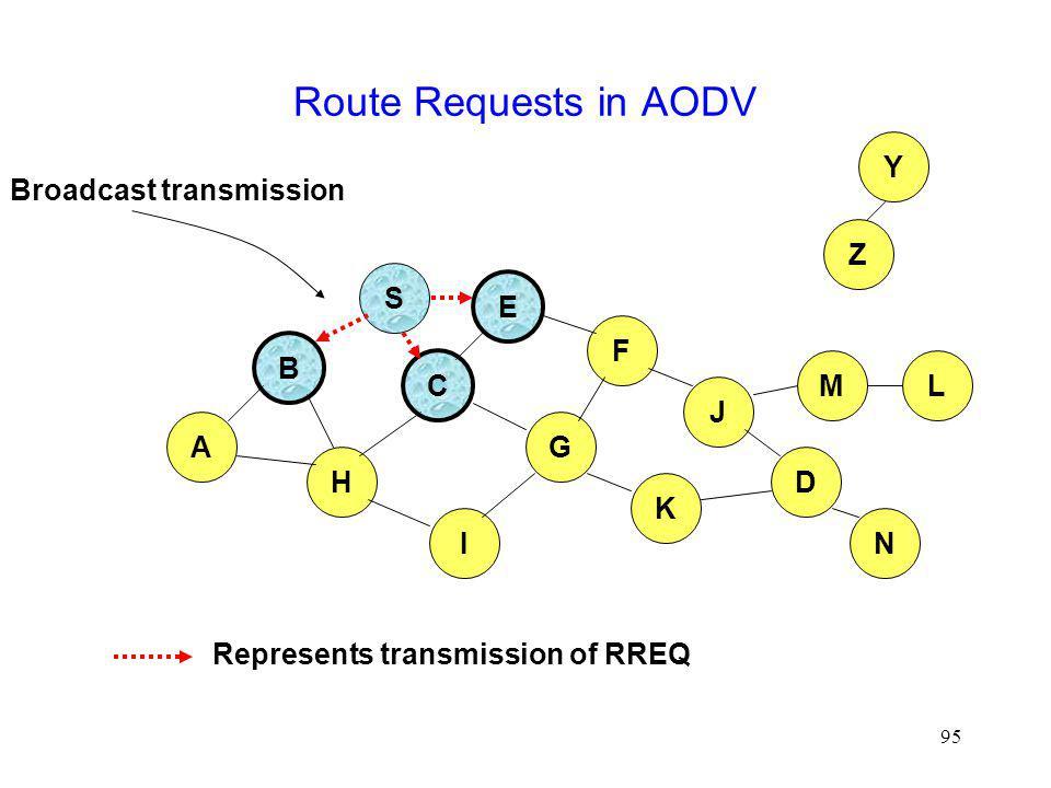 95 Route Requests in AODV B A S E F H J D C G I K Represents transmission of RREQ Z Y Broadcast transmission M N L