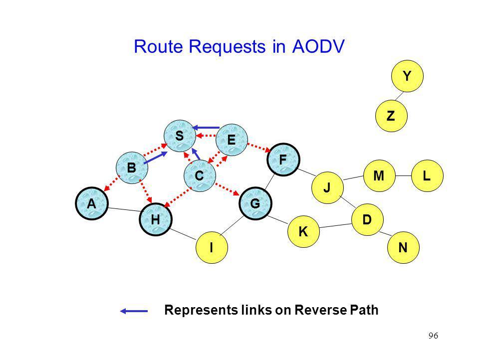 96 Route Requests in AODV B A S E F H J D C G I K Represents links on Reverse Path Z Y M N L