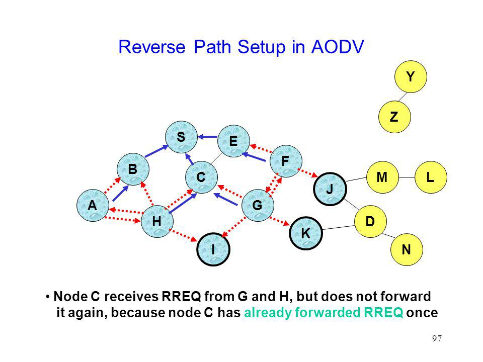 97 Reverse Path Setup in AODV B A S E F H J D C G I K Node C receives RREQ from G and H, but does not forward it again, because node C has already forwarded RREQ once Z Y M N L