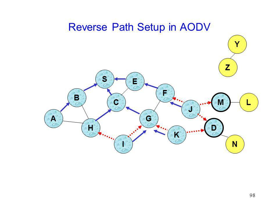 98 Reverse Path Setup in AODV B A S E F H J D C G I K Z Y M N L