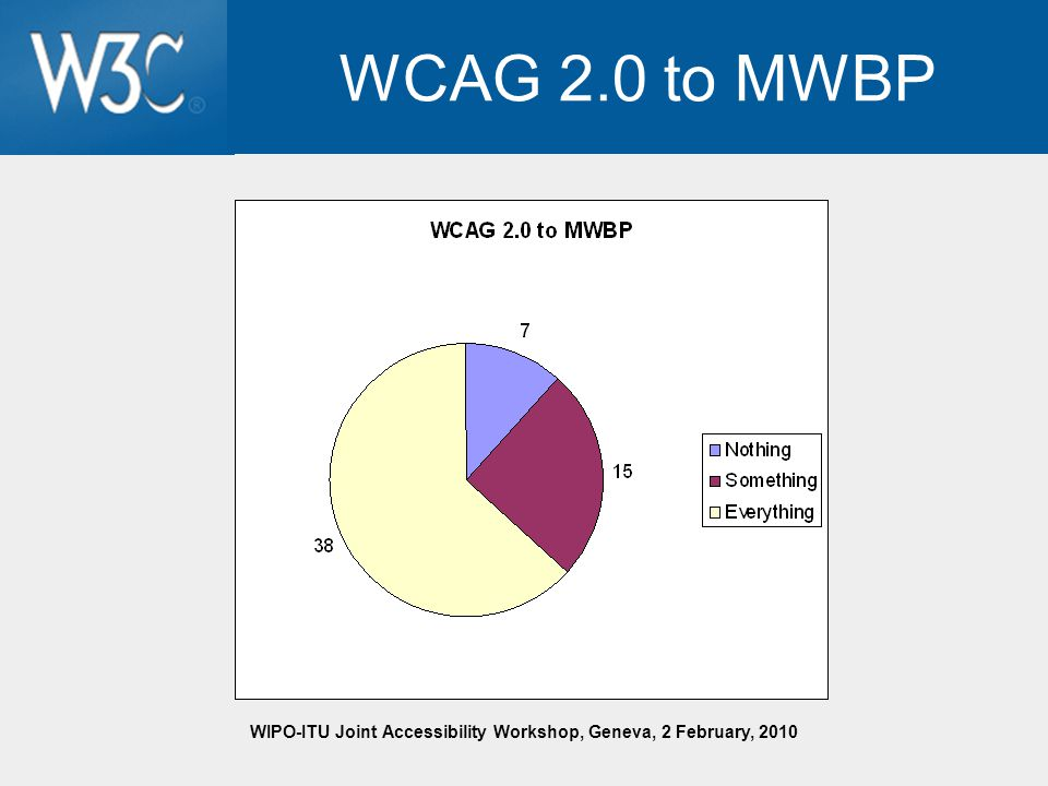 WIPO-ITU Joint Accessibility Workshop, Geneva, 2 February, 2010 WCAG 2.0 to MWBP