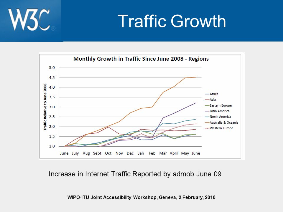 WIPO-ITU Joint Accessibility Workshop, Geneva, 2 February, 2010 Traffic Growth Increase in Internet Traffic Reported by admob June 09