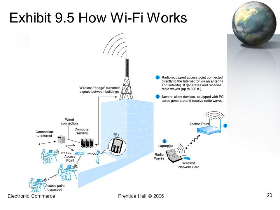 Electronic CommercePrentice Hall © 2006 20 Exhibit 9.5 How Wi-Fi Works