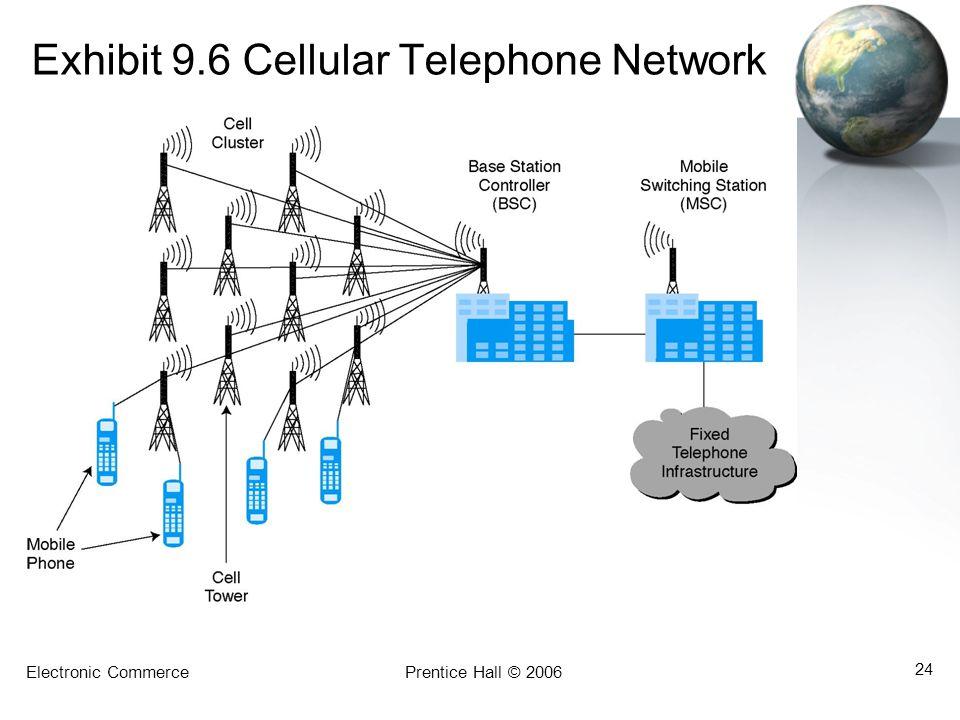 Electronic CommercePrentice Hall © 2006 24 Exhibit 9.6 Cellular Telephone Network