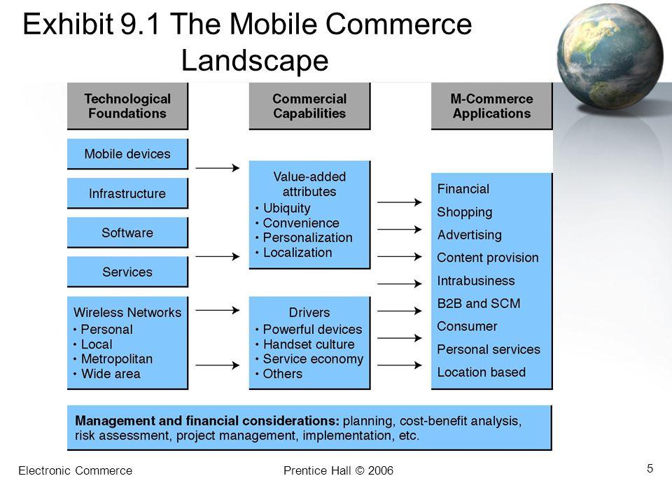 Electronic CommercePrentice Hall © 2006 5 Exhibit 9.1 The Mobile Commerce Landscape
