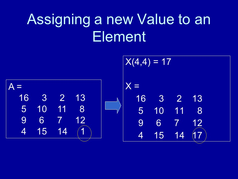 Assigning a new Value to an Element X(4,4) = 17 X = 16 3 2 13 5 10 11 8 9 6 7 12 4 15 14 17 A = 16 3 2 13 5 10 11 8 9 6 7 12 4 15 14 1