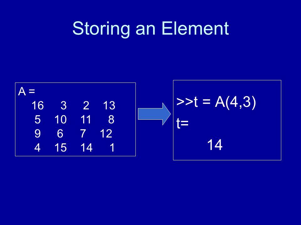 Storing an Element >>t = A(4,3) t= 14 A = 16 3 2 13 5 10 11 8 9 6 7 12 4 15 14 1