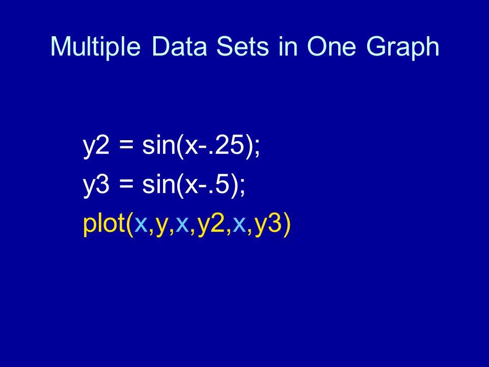 Multiple Data Sets in One Graph y2 = sin(x-.25); y3 = sin(x-.5); plot(x,y,x,y2,x,y3)