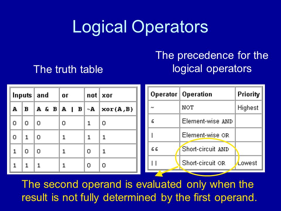 Logical Operators The precedence for the logical operators The truth table The second operand is evaluated only when the result is not fully determined by the first operand.
