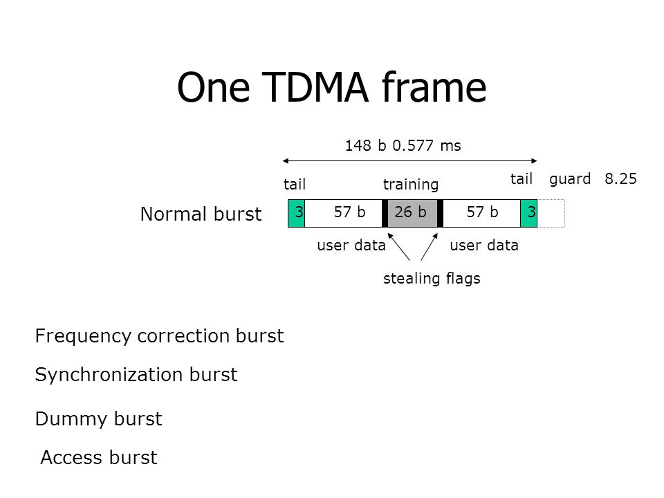 One TDMA frame Normal burst 57 b 26 b tail guard user data training 33 8.25 stealing flags Frequency correction burst Synchronization burst Dummy burs
