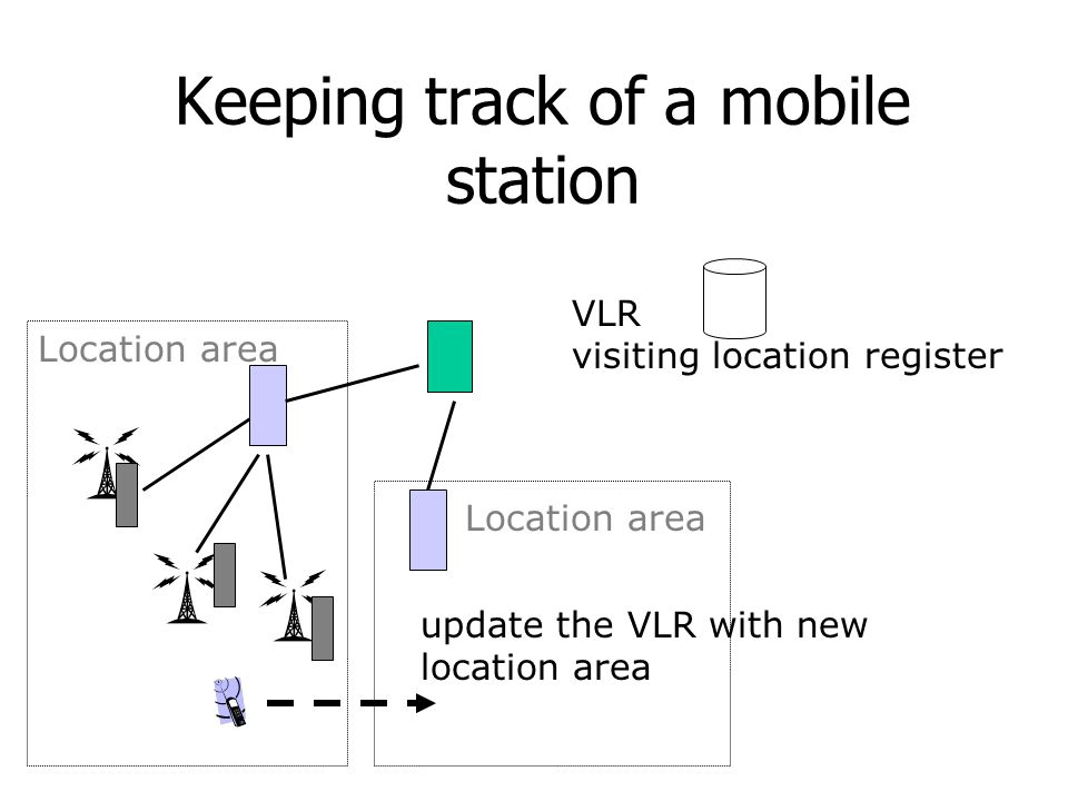 Keeping track of a mobile station VLR visiting location register Location area update the VLR with new location area