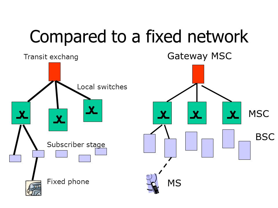 Compared to a fixed network Gateway MSC MSC BSC MS Local switches Transit exchang Subscriber stage Fixed phone