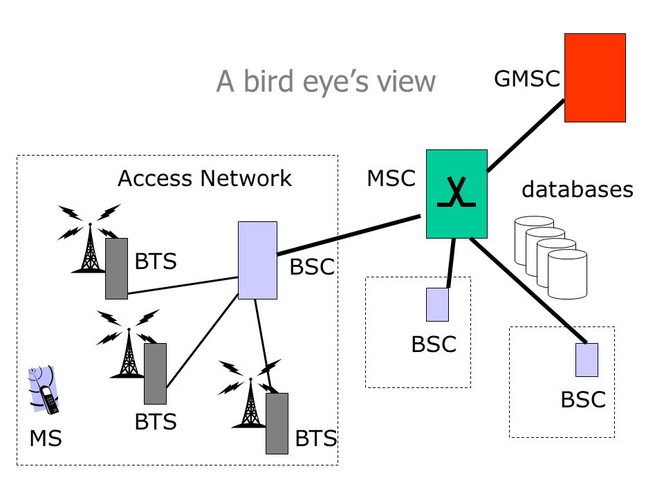 A bird eyes view BTS MS BSC MSC BSC BTS GMSC Access Network databases