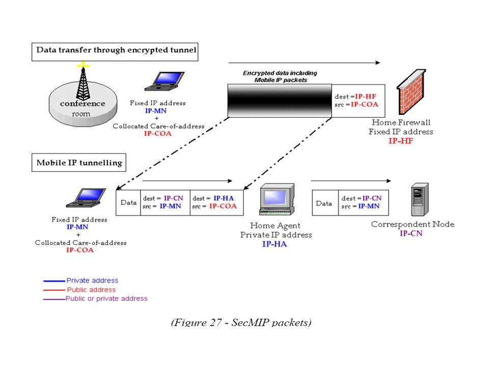 Security Aspects using SecMIP Denial of Service Replay Attack Eavesdropping Session-stealing Attacks