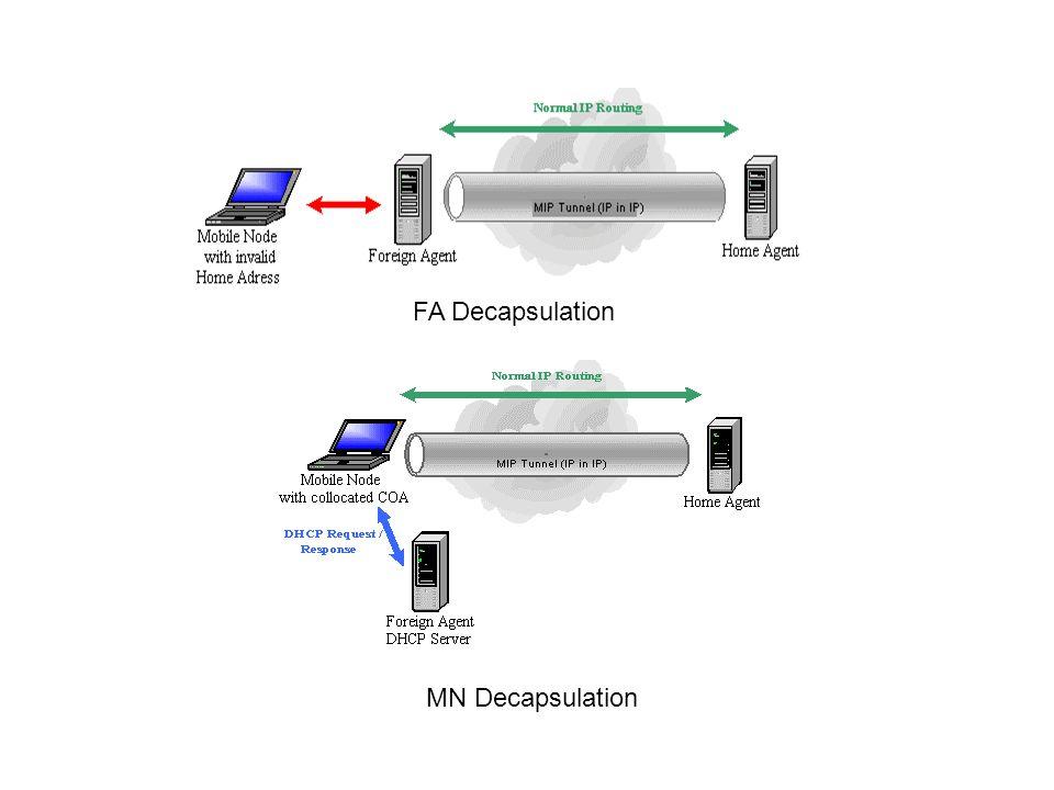 FA Decapsulation MN Decapsulation