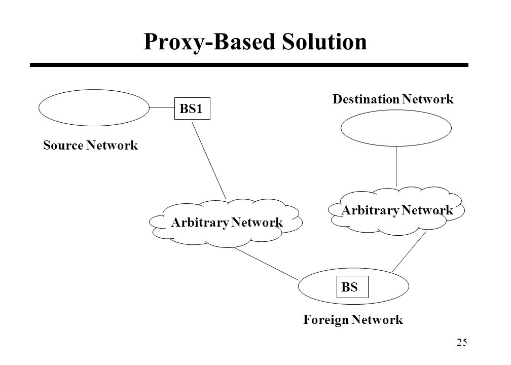 25 Proxy-Based Solution Source Network Destination Network BS1 Arbitrary Network Foreign Network BS