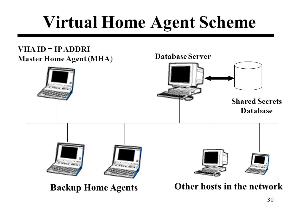 30 Virtual Home Agent Scheme VHA ID = IP ADDRI Master Home Agent (MHA) Database Server Shared Secrets Database Backup Home Agents Other hosts in the network