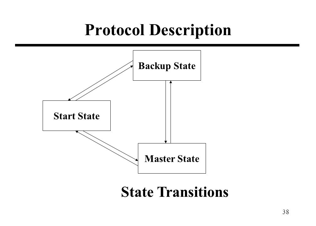38 Protocol Description Backup State Start State Master State State Transitions